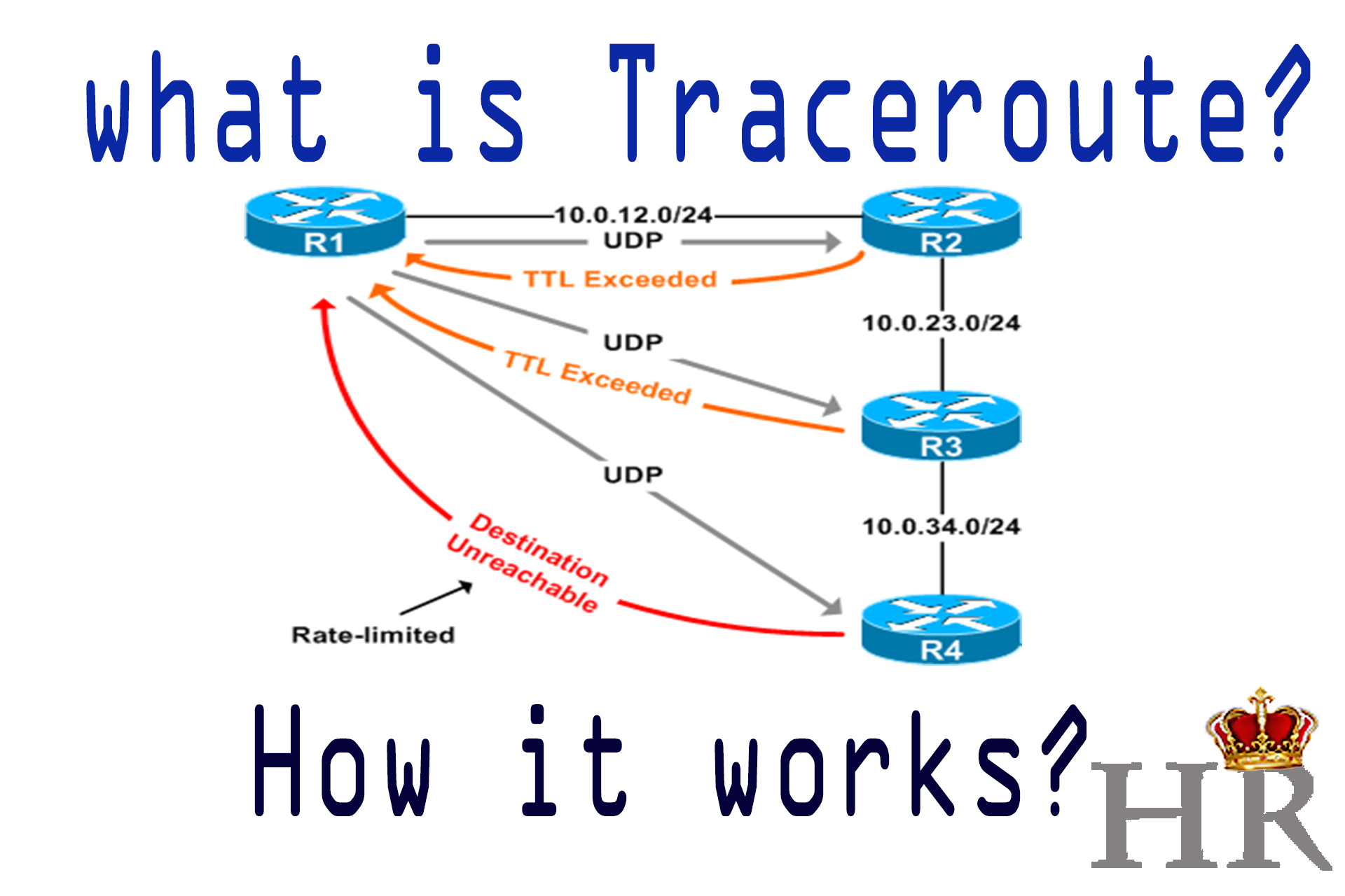 Traceroute: What is Traceroute & How it Works | HackeRoyale