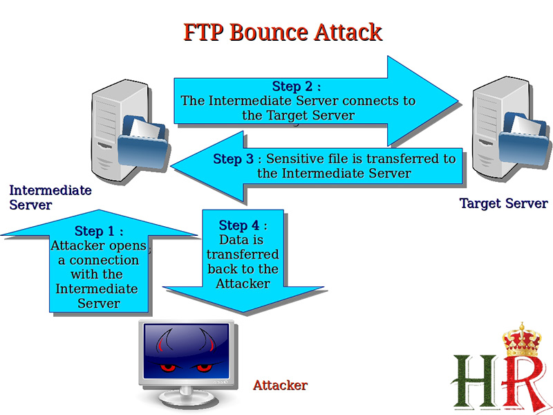 How To Hack Internal Private Machine using FTP Bounce Attack
