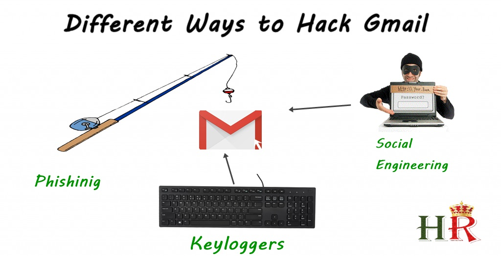 How to Hack A Gmail Account Password In Minutes [All Methods