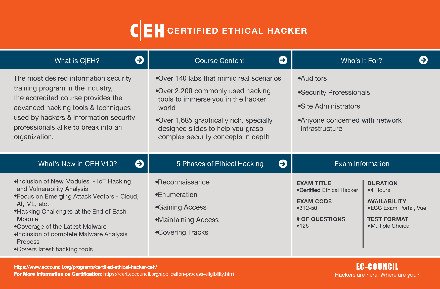 Certified Ethical hacker course structure